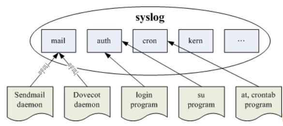 syslog 所制订的服务名称与软件调用的方式