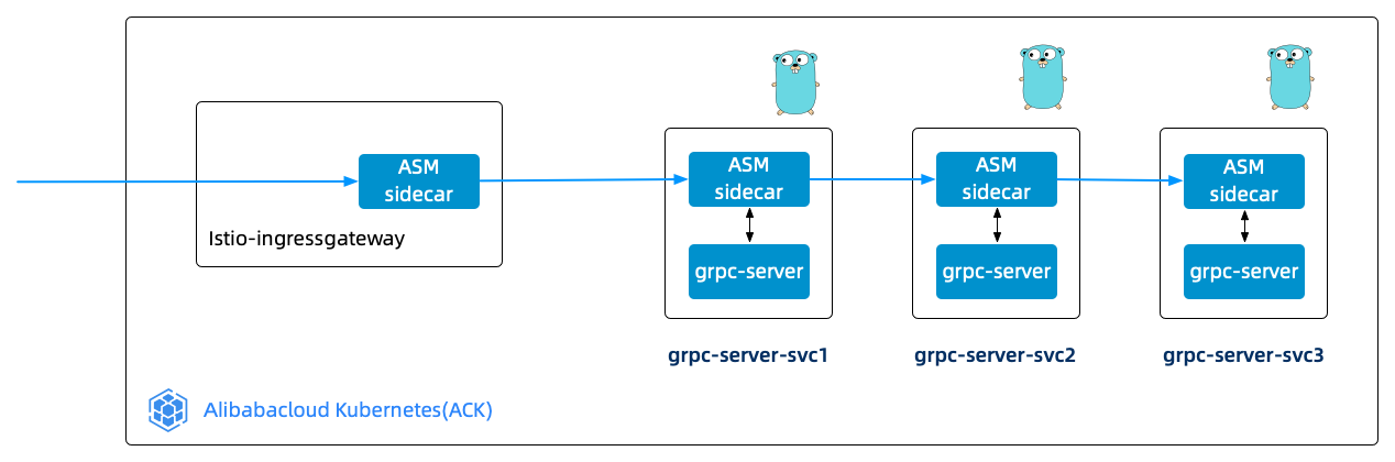grpc-tracing-topology.png