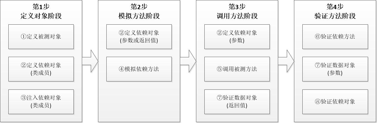 单元测试用例编写流程